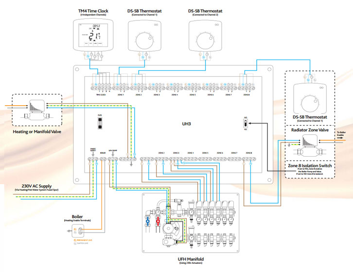 base level water underfloor heating system wiring diagram heating systems zone valve wiring colours \u2022 wiring wiring diagram for underfloor heating thermostat at n-0.co