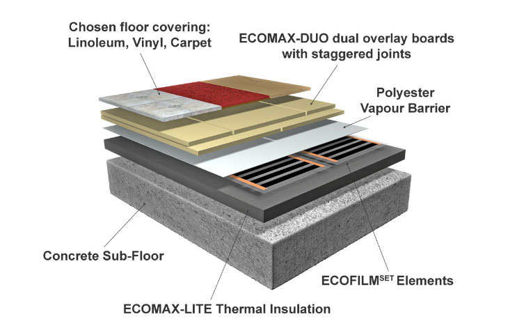 Carpet Amp Vinyl Floor Insulation Boards Floor Construction