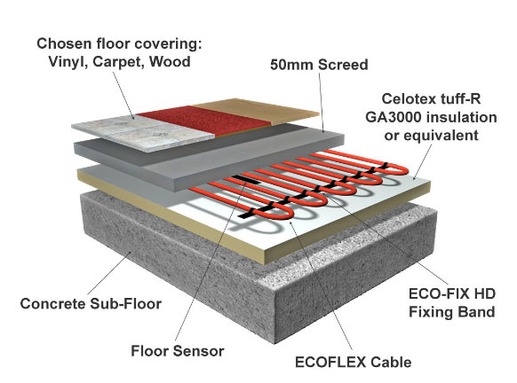 Inscreed Underfloor Heating Cable Floor Construction
