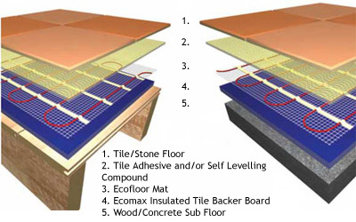 underfloor heating floor construction diagram