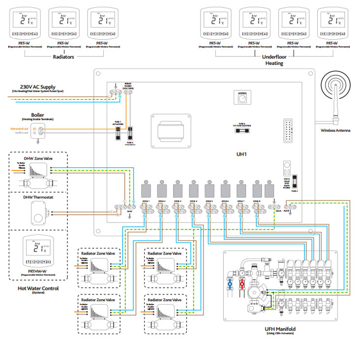 wireless system 8 zone underfloor heating water underfloor heating systems controlling the heat